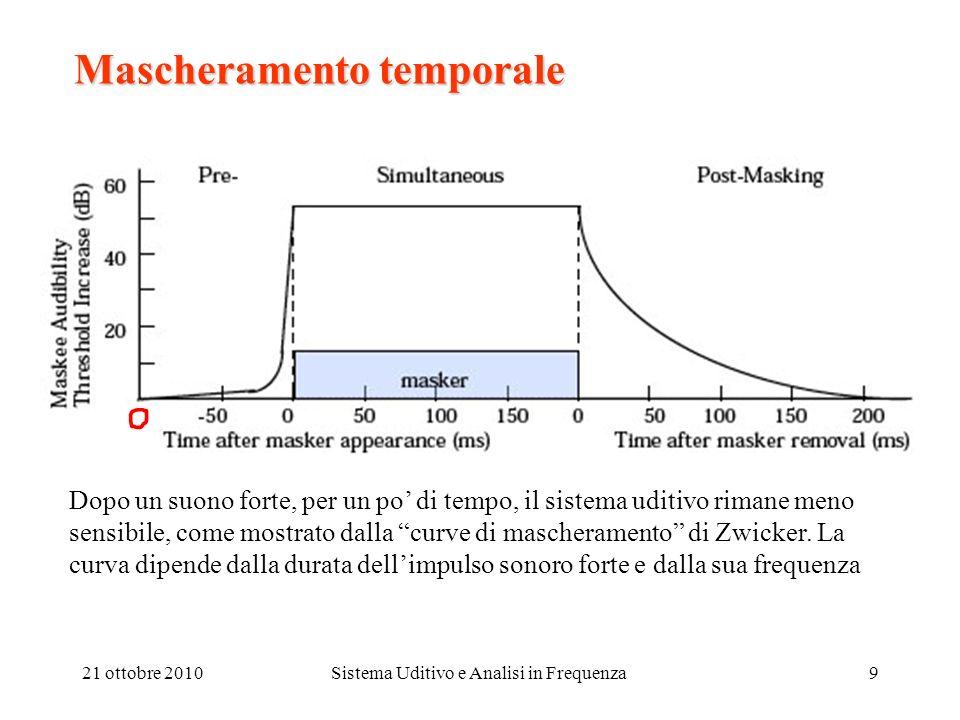 21 ottobre 2010Sistema Uditivo e Analisi in Frequenza9 Mascheramento temporale Dopo un suono forte, per un po di tempo, il sistema uditivo rimane meno