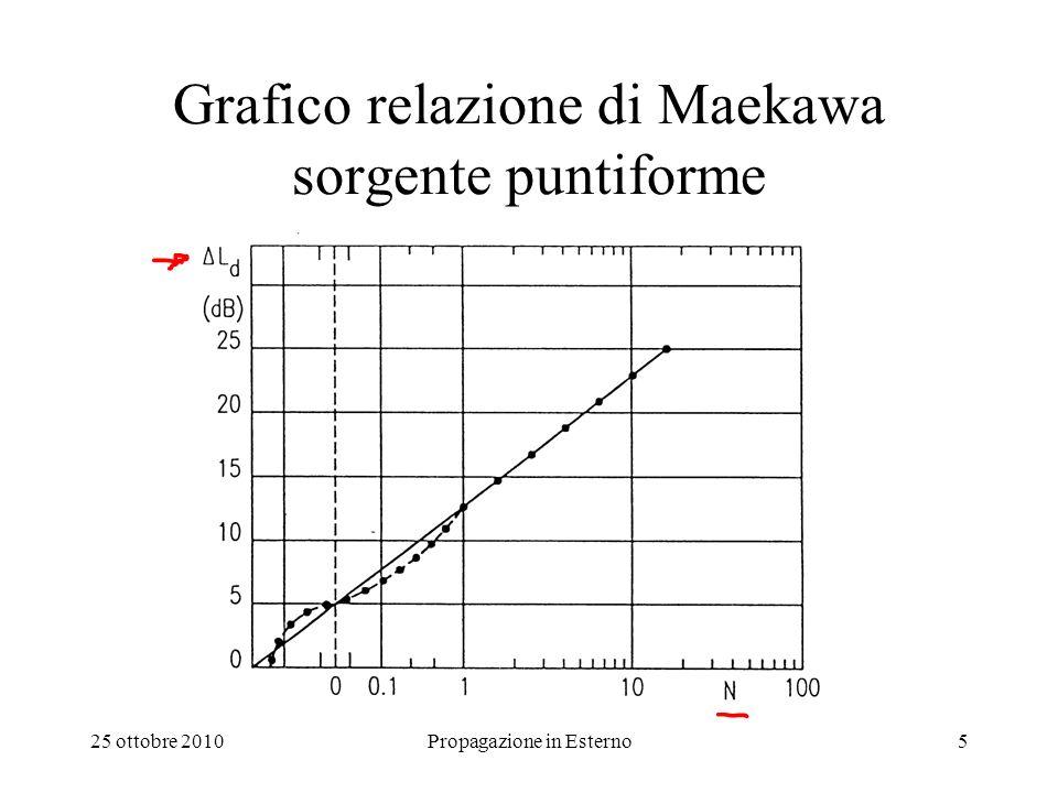 25 ottobre 2010Propagazione in Esterno5 Grafico relazione di Maekawa sorgente puntiforme