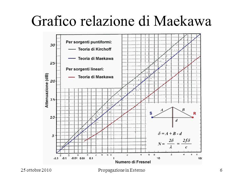25 ottobre 2010Propagazione in Esterno6 Grafico relazione di Maekawa