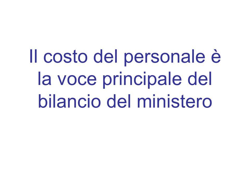 Il costo del personale è la voce principale del bilancio del ministero