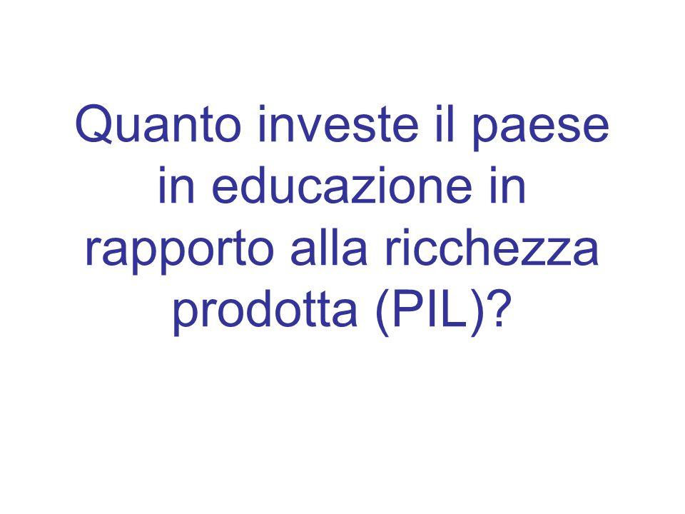Quanto investe il paese in educazione in rapporto alla ricchezza prodotta (PIL)?
