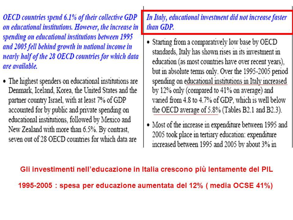 Gli investimenti nelleducazione in Italia crescono più lentamente del PIL 1995-2005 : spesa per educazione aumentata del 12% ( media OCSE 41%)