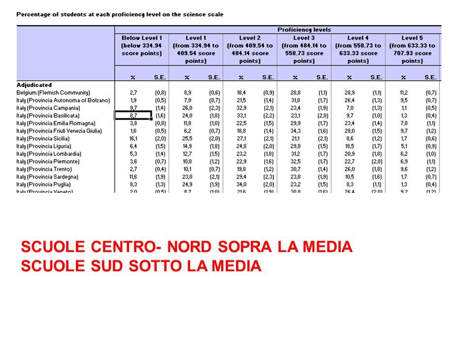 SCUOLE CENTRO- NORD SOPRA LA MEDIA SCUOLE SUD SOTTO LA MEDIA