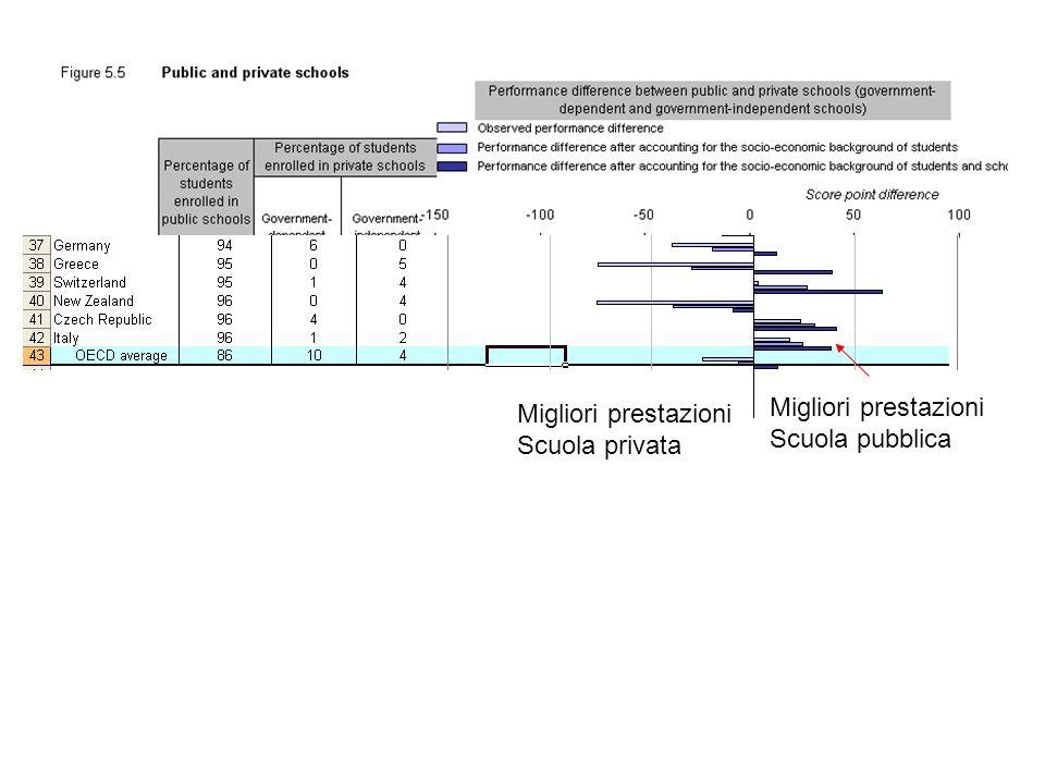 Migliori prestazioni Scuola pubblica Migliori prestazioni Scuola privata