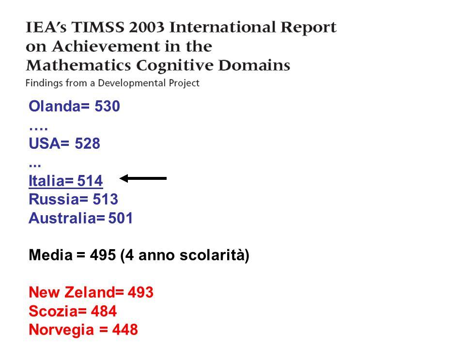 Olanda= 530 …. USA= 528... Italia= 514 Russia= 513 Australia= 501 Media = 495 (4 anno scolarità) New Zeland= 493 Scozia= 484 Norvegia = 448
