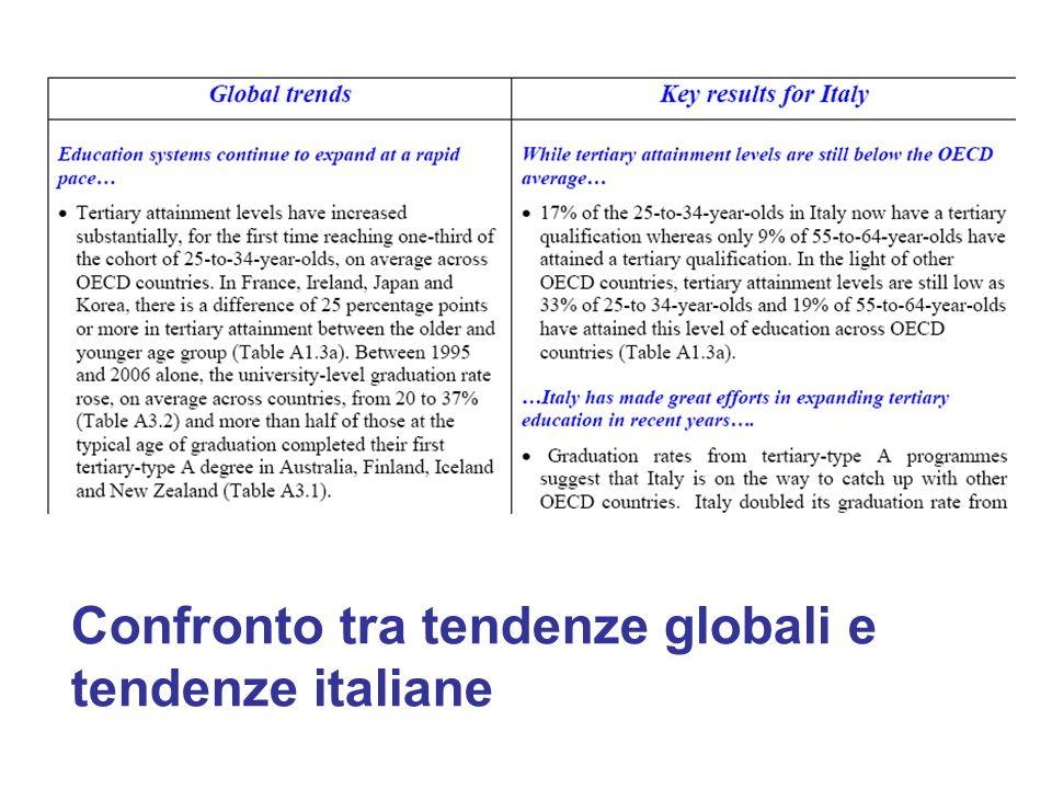 Confronto tra tendenze globali e tendenze italiane
