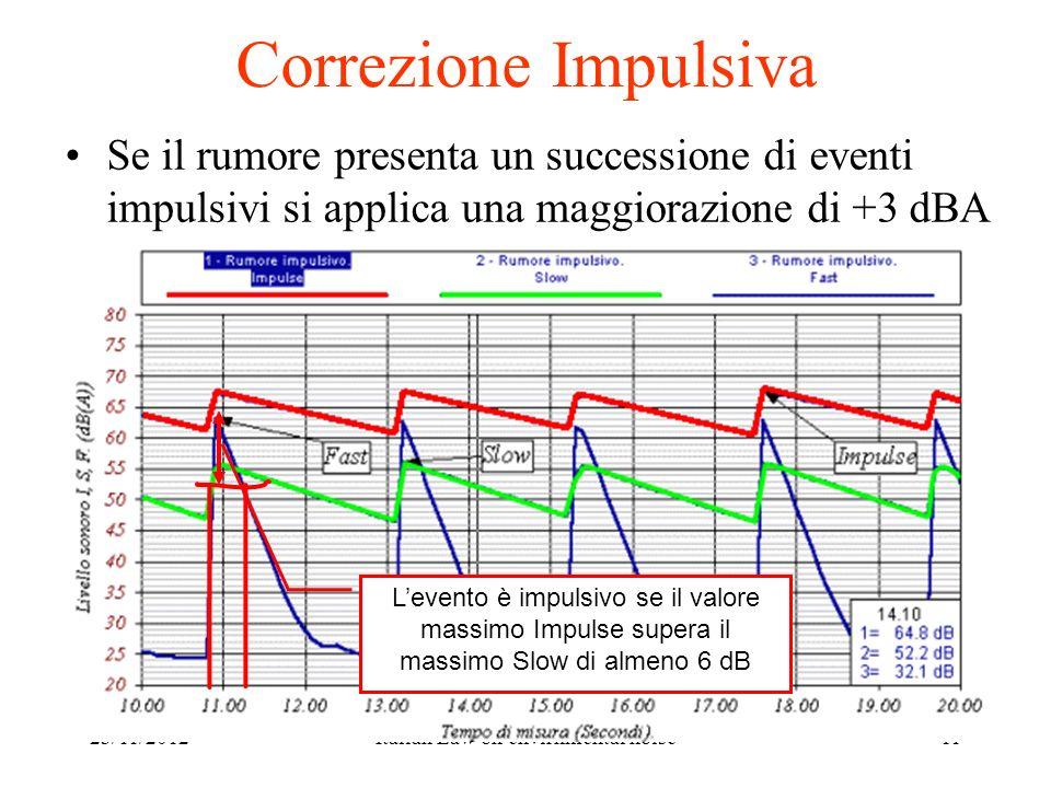 23/11/2012Italian Law on envirnmental noise11 Correzione Impulsiva Se il rumore presenta un successione di eventi impulsivi si applica una maggiorazio