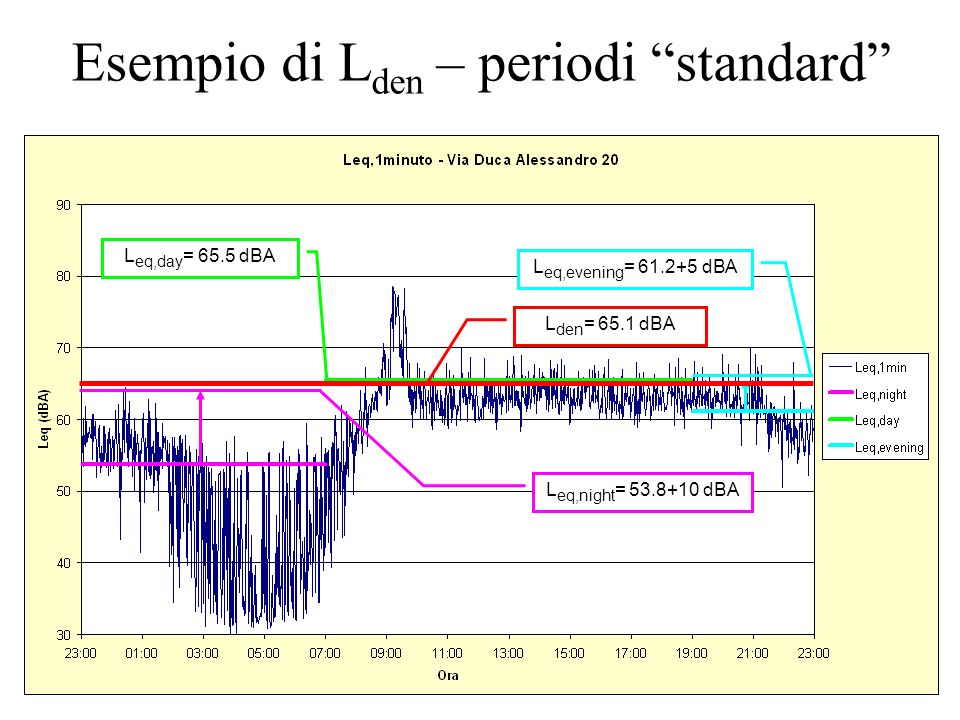 23/11/2012Italian Law on envirnmental noise24 Esempio di L den – periodi standard L eq,day = 65.5 dBA L eq,night = 53.8+10 dBA L eq,evening = 61.2+5 d