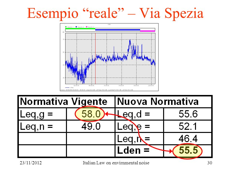 23/11/2012Italian Law on envirnmental noise30 Esempio reale – Via Spezia