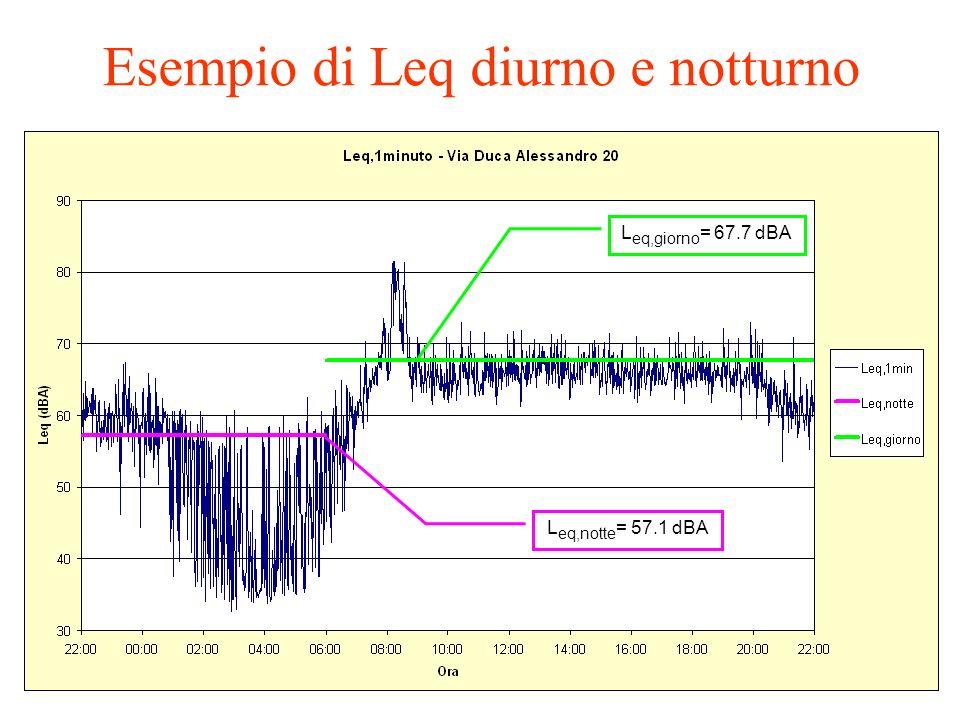 23/11/2012Italian Law on envirnmental noise7 Esempio di Leq diurno e notturno L eq,notte = 57.1 dBA L eq,giorno = 67.7 dBA