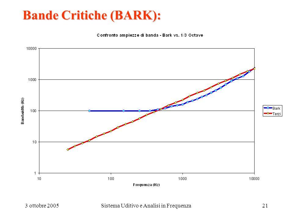 3 ottobre 2005Sistema Uditivo e Analisi in Frequenza21 Bande Critiche (BARK):