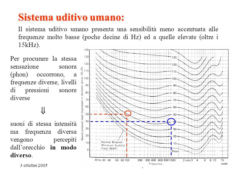 3 ottobre 2005Sistema Uditivo e Analisi in Frequenza5 Sistema uditivo umano: Il sistema uditivo umano presenta una sensibilità meno accentuata alle fr