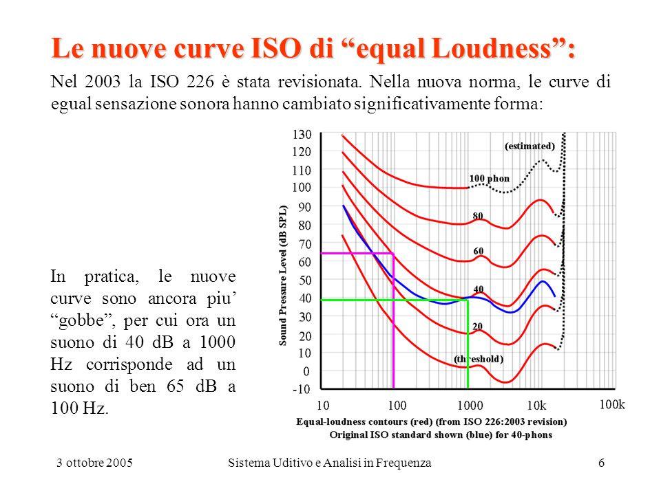 3 ottobre 2005Sistema Uditivo e Analisi in Frequenza6 Le nuove curve ISO di equal Loudness: Nel 2003 la ISO 226 è stata revisionata. Nella nuova norma