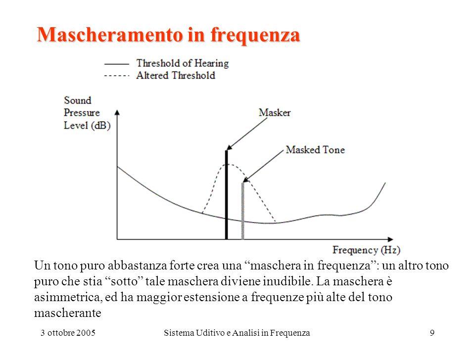 3 ottobre 2005Sistema Uditivo e Analisi in Frequenza9 Mascheramento in frequenza Un tono puro abbastanza forte crea una maschera in frequenza: un altr