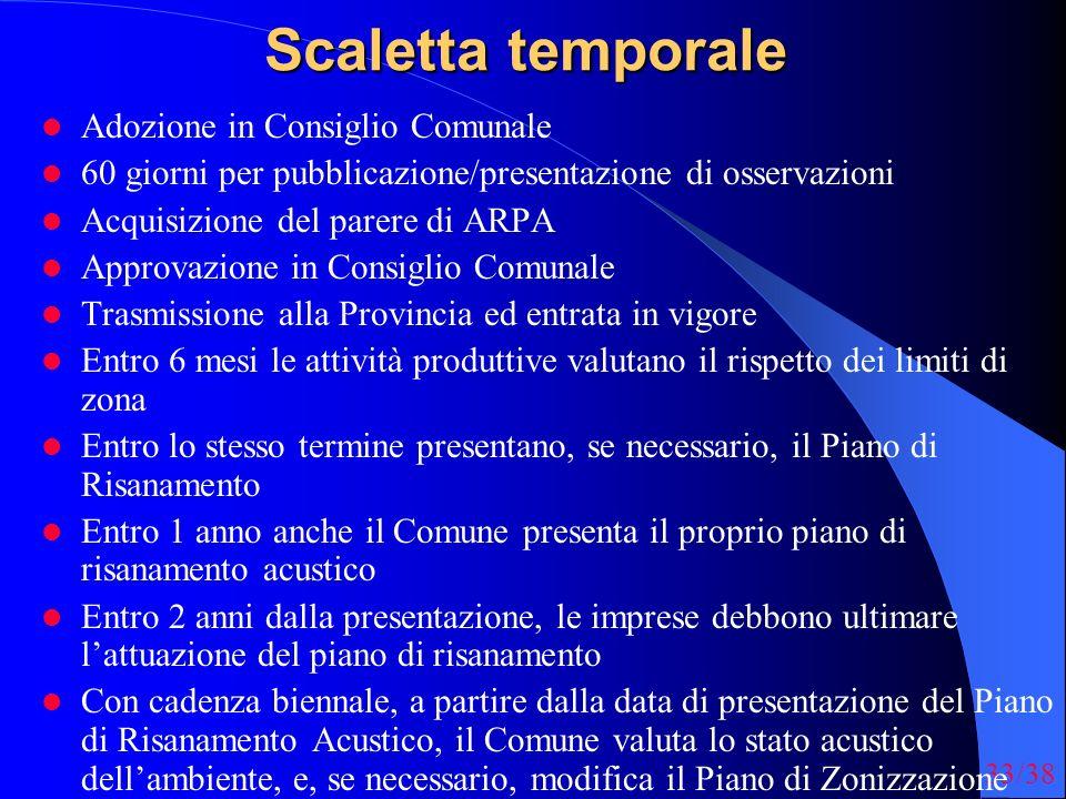 33/38 Scaletta temporale Adozione in Consiglio Comunale 60 giorni per pubblicazione/presentazione di osservazioni Acquisizione del parere di ARPA Appr