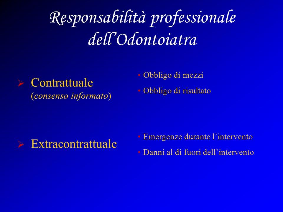 Responsabilità professionale dellOdontoiatra Contrattuale (consenso informato) Extracontrattuale Obbligo di mezzi Obbligo di risultato Emergenze durante lintervento Danni al di fuori dellintervento