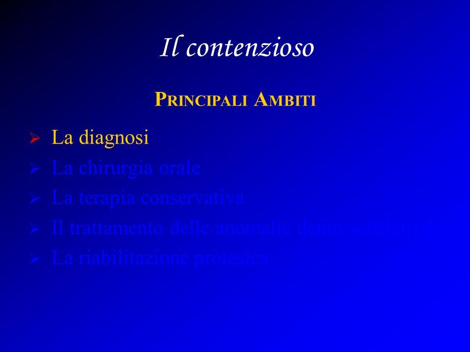 Il contenzioso La diagnosi La chirurgia orale La terapia conservativa Il trattamento delle anomalie dento-scheletriche La riabilitazione protesica P RINCIPALI A MBITI