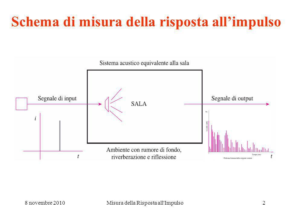 8 novembre 2010Misura della Risposta all Impulso2 Schema di misura della risposta allimpulso