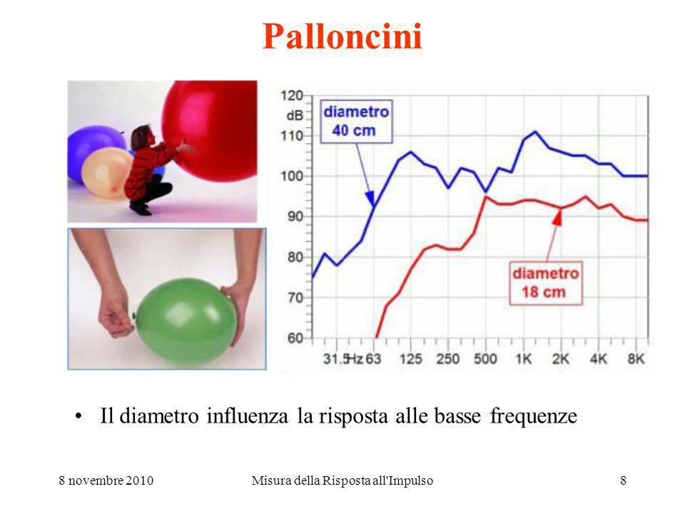 8 novembre 2010Misura della Risposta all Impulso8 Palloncini Il diametro influenza la risposta alle basse frequenze