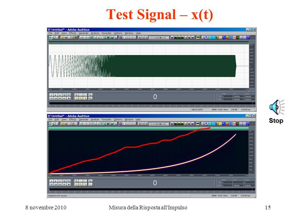 8 novembre 2010Misura della Risposta all'Impulso14 Il metodo Log Sine Sweep La metodica di deconvoluzione della risposta allimpulso è semplice: suppon