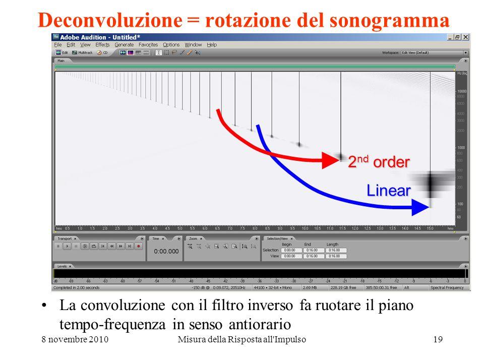 8 novembre 2010Misura della Risposta all Impulso18 Deconvoluzione del Log Sine Sweep Viene usata la tecnica del time reversal mirror, cioè la convoluzione del segnale misurato con lo stesso segnale di test, temporalmente invertito.