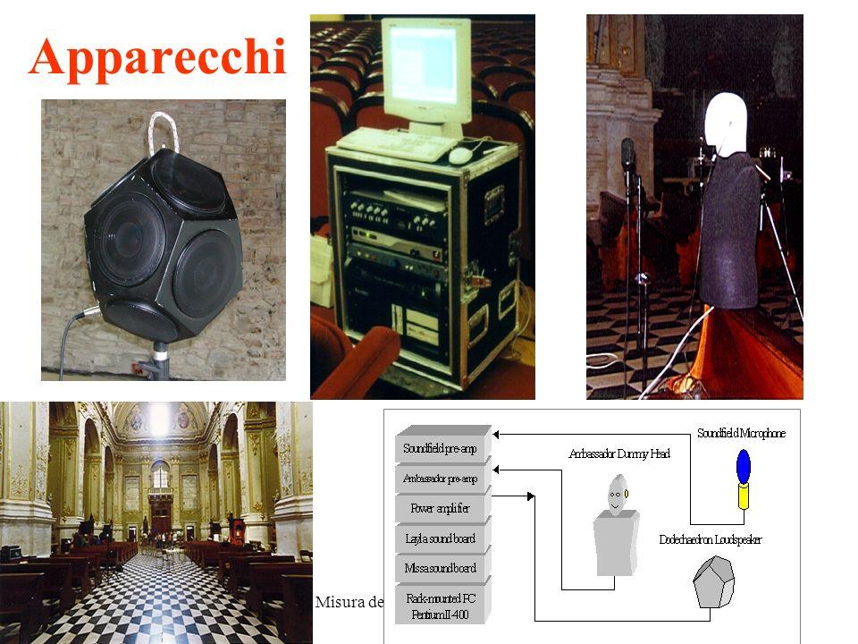 8 novembre 2010Misura della Risposta all'Impulso23 Esperimento di comparazione Test comparativo fra diverse tecniche di misurazione Organizzato dalla