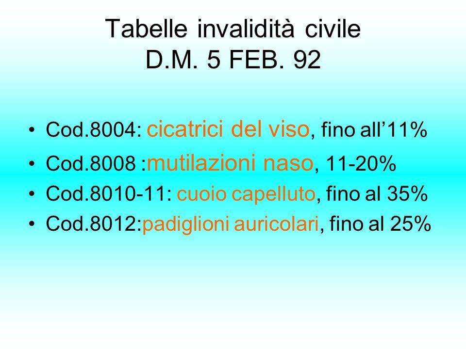 Tabelle invalidità civile D.M. 5 FEB. 92 Cod.8004: cicatrici del viso, fino all11% Cod.8008 : mutilazioni naso, 11-20% Cod.8010-11: cuoio capelluto, f