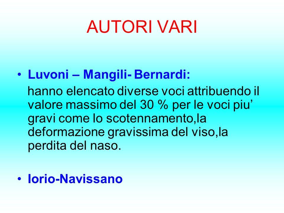 AUTORI VARI Luvoni – Mangili- Bernardi: hanno elencato diverse voci attribuendo il valore massimo del 30 % per le voci piu gravi come lo scotennamento
