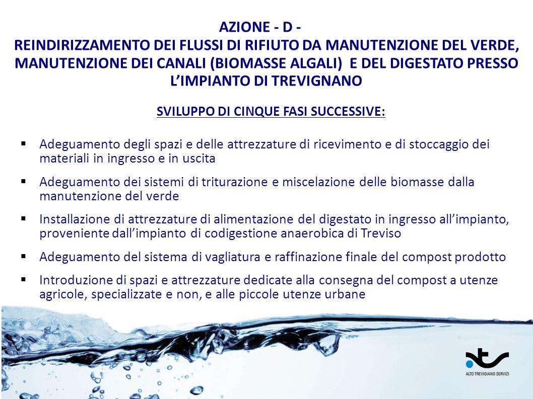 AZIONE - D - REINDIRIZZAMENTO DEI FLUSSI DI RIFIUTO DA MANUTENZIONE DEL VERDE, MANUTENZIONE DEI CANALI (BIOMASSE ALGALI) E DEL DIGESTATO PRESSO LIMPIA