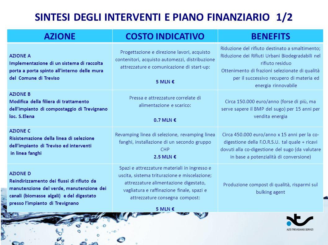 SINTESI DEGLI INTERVENTI E PIANO FINANZIARIO 1/2 AZIONECOSTO INDICATIVOBENEFITS AZIONE A Implementazione di un sistema di raccolta porta a porta spint