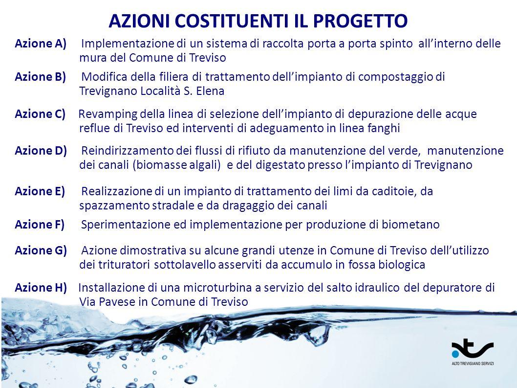 AZIONI COSTITUENTI IL PROGETTO Azione A) Implementazione di un sistema di raccolta porta a porta spinto allinterno delle mura del Comune di Treviso Az