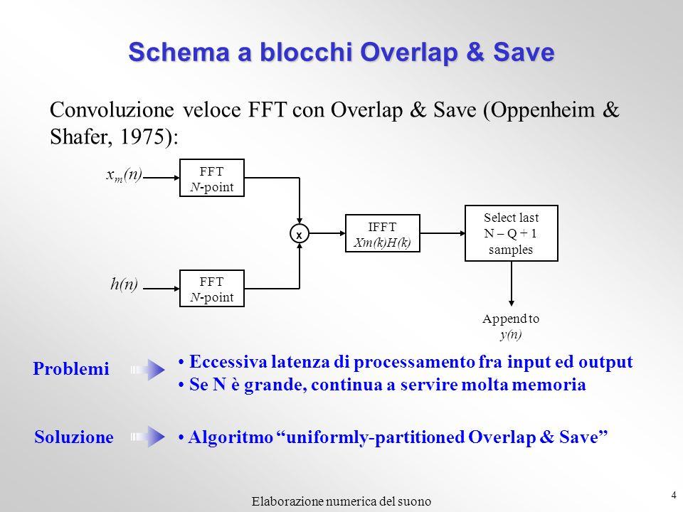 4 Elaborazione numerica del suono FFT N-point FFT N-point x IFFT Xm(k)H(k) Select last N – Q + 1 samples Append to y(n) x m (n) h(n) Convoluzione veloce FFT con Overlap & Save (Oppenheim & Shafer, 1975): Problemi Eccessiva latenza di processamento fra input ed output Se N è grande, continua a servire molta memoria Soluzione Algoritmo uniformly-partitioned Overlap & Save Schema a blocchi Overlap & Save