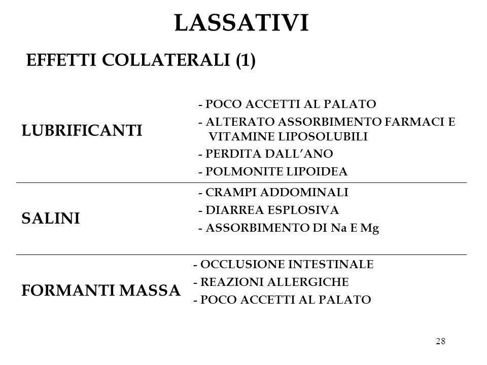 28 LASSATIVI EFFETTI COLLATERALI (1) LUBRIFICANTI - POCO ACCETTI AL PALATO - ALTERATO ASSORBIMENTO FARMACI E VITAMINE LIPOSOLUBILI - PERDITA DALLANO - POLMONITE LIPOIDEA SALINI - CRAMPI ADDOMINALI - DIARREA ESPLOSIVA - ASSORBIMENTO DI Na E Mg FORMANTI MASSA - OCCLUSIONE INTESTINALE - REAZIONI ALLERGICHE - POCO ACCETTI AL PALATO