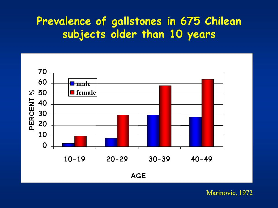 Prevalence of gallstones in 675 Chilean subjects older than 10 years 0 10 20 30 40 50 60 70 10-1920-2930-3940-49 AGE PERCENT % male female Marinovic,