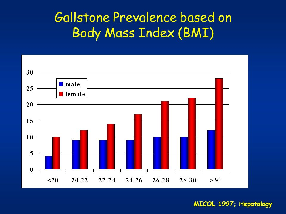 Gallstone Prevalence based on Body Mass Index (BMI) MICOL 1997; Hepatology