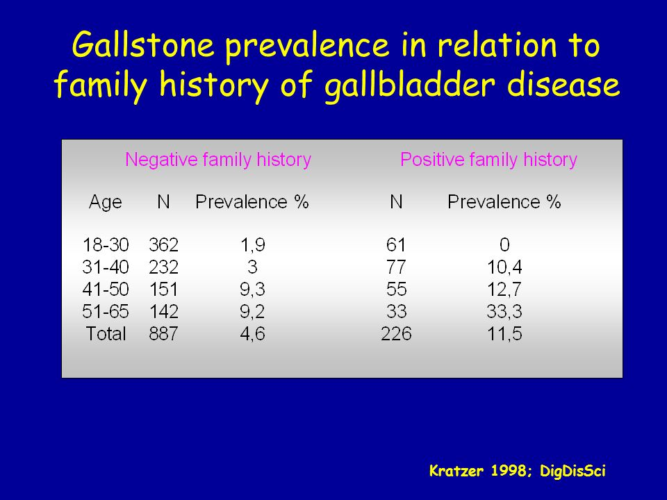 Gallstone prevalence in relation to family history of gallbladder disease Kratzer 1998; DigDisSci