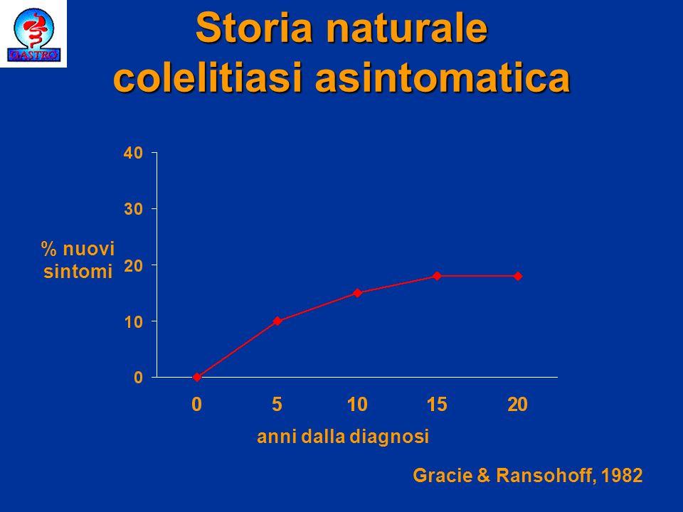 Storia naturale colelitiasi asintomatica anni dalla diagnosi % nuovi sintomi Gracie & Ransohoff, 1982