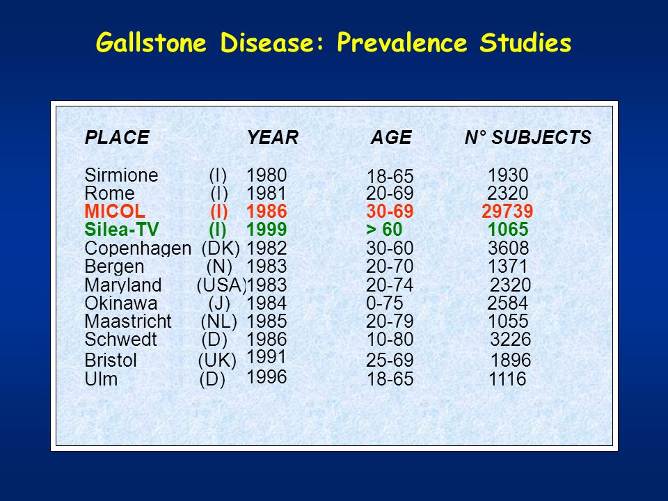 Gallstone Disease: Prevalence Studies PLACEYEAR AGE N° SUBJECTS Sirmione (I)1980 18-65 1930 Rome (I)198120-692320 MICOL (I)198630-6929739 Silea-TV (I)