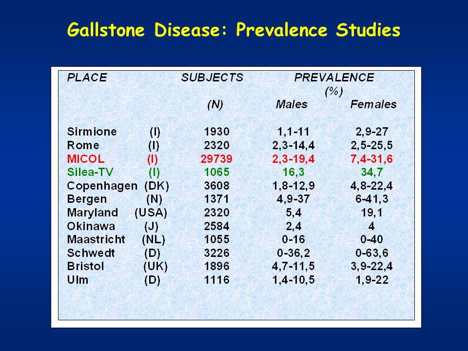Gallstone Disease: Prevalence Studies
