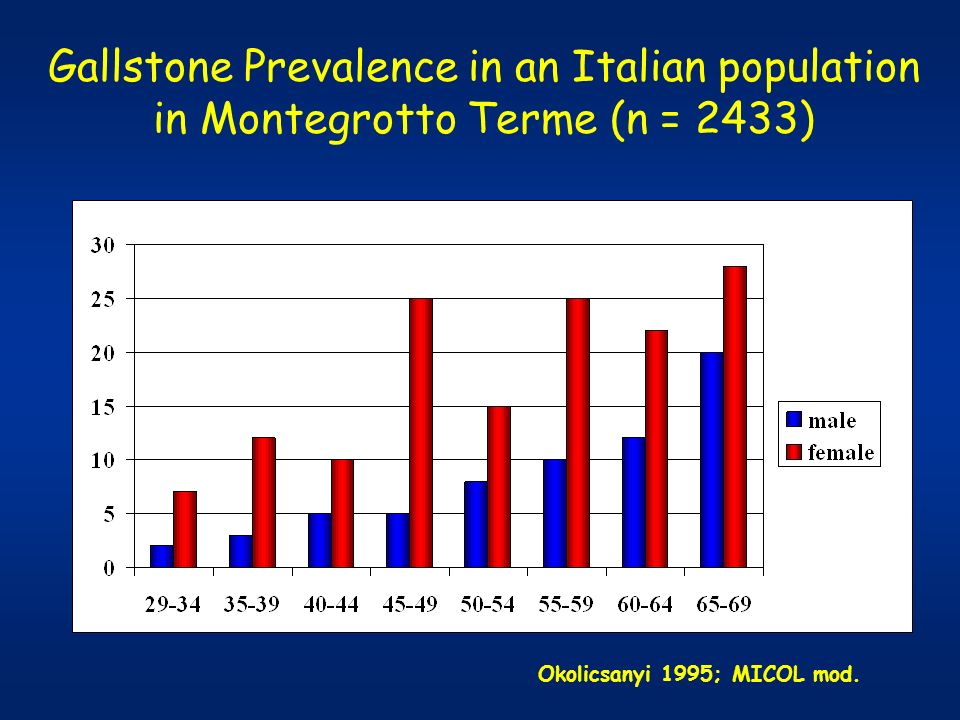 Gallstone Prevalence in an Italian population in Montegrotto Terme (n = 2433) Okolicsanyi 1995; MICOL mod.