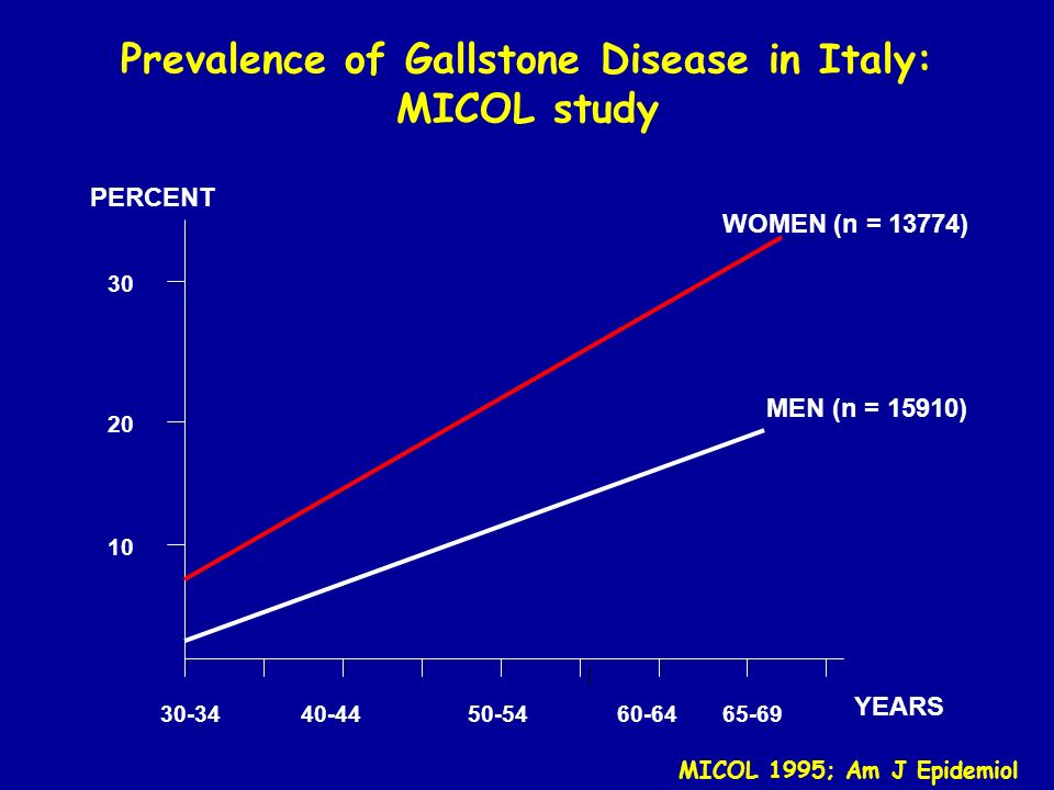 Prevalence of Gallstone Disease in Italy: MICOL study 30-3465-6960-6440-4450-54 10 20 30 WOMEN (n = 13774) MEN (n = 15910) YEARS PERCENT MICOL 1995; A