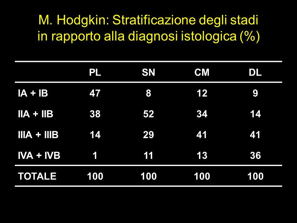 M. Hodgkin: Stratificazione degli stadi in rapporto alla diagnosi istologica (%) PLSNCMDL IA + IB478129 IIA + IIB38523414 IIIA + IIIB142941 IVA + IVB1