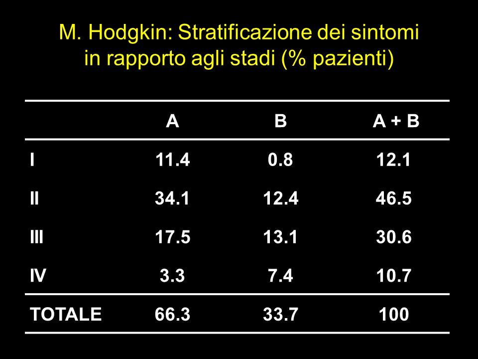 AB A + B I11.40.812.1 II34.112.446.5 III17.513.130.6 IV3.37.410.7 TOTALE66.333.7100 M. Hodgkin: Stratificazione dei sintomi in rapporto agli stadi (%