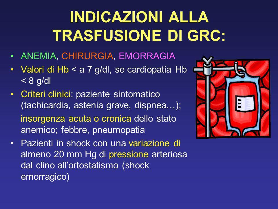 INDICAZIONI ALLA TRASFUSIONE DI GRC: ANEMIA, CHIRURGIA, EMORRAGIA Valori di Hb < a 7 g/dl, se cardiopatia Hb < 8 g/dl Criteri clinici: paziente sintom