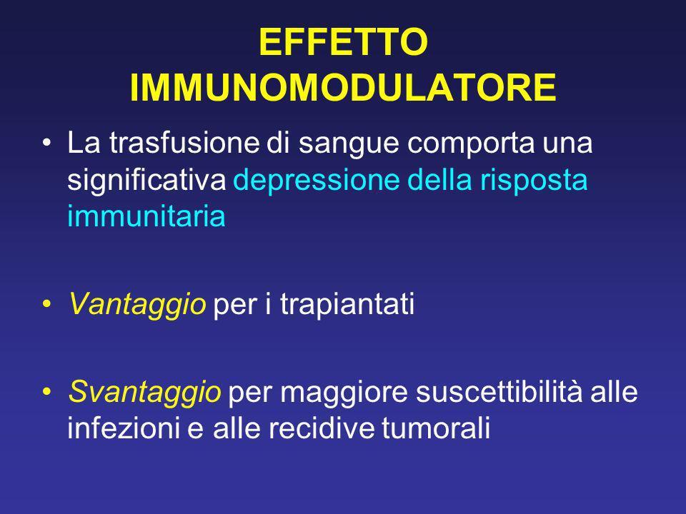 EFFETTO IMMUNOMODULATORE La trasfusione di sangue comporta una significativa depressione della risposta immunitaria Vantaggio per i trapiantati Svanta