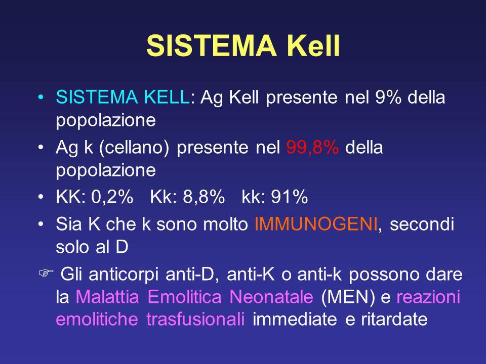 SISTEMA Kell SISTEMA KELL: Ag Kell presente nel 9% della popolazione Ag k (cellano) presente nel 99,8% della popolazione KK: 0,2% Kk: 8,8% kk: 91% Sia