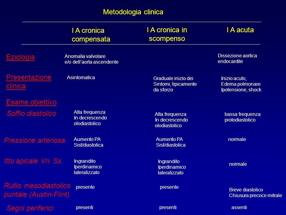 Metodologia clinica I A cronica compensata I A cronica in scompenso I A acuta Eziologia Anomalia valvolare e/o dellaorta ascendente Dissezione aortica