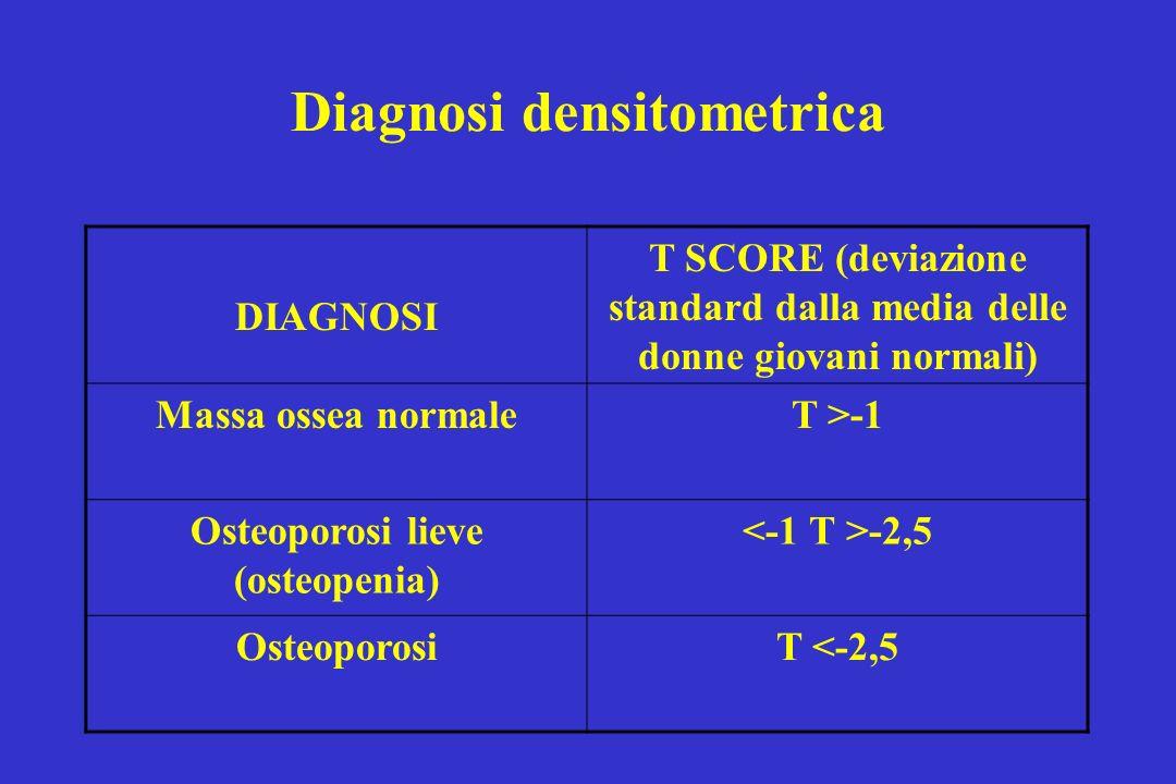 Diagnosi densitometrica DIAGNOSI T SCORE (deviazione standard dalla media delle donne giovani normali) Massa ossea normaleT >-1 Osteoporosi lieve (ost