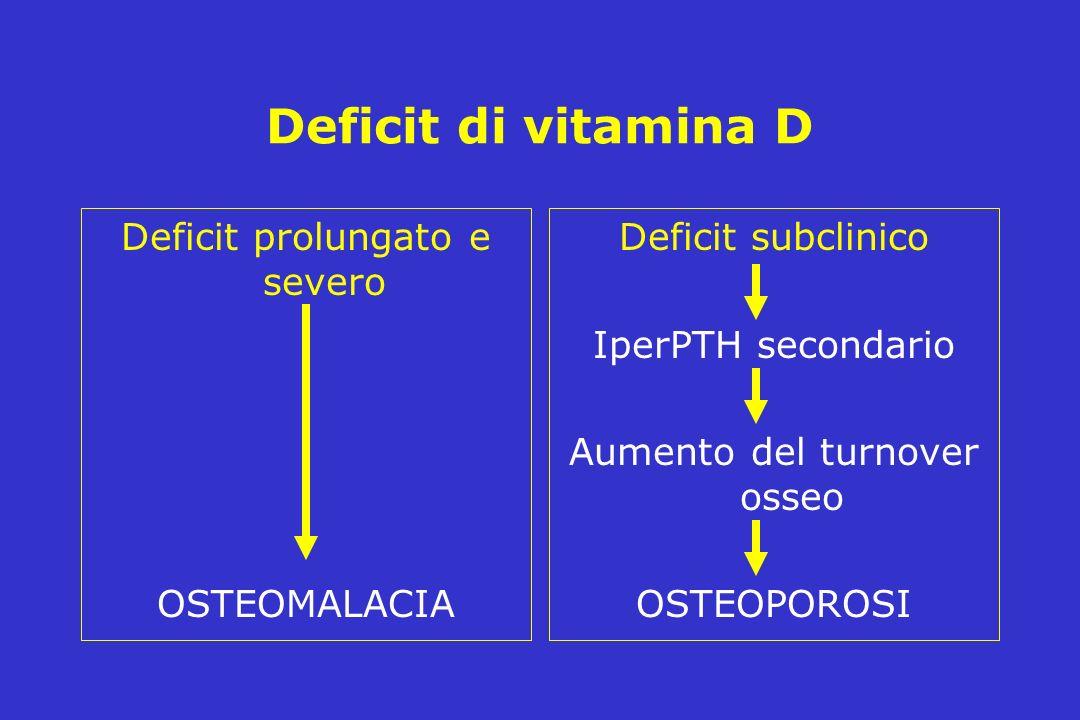 Deficit di vitamina D Deficit prolungato e severo OSTEOMALACIA Deficit subclinico IperPTH secondario Aumento del turnover osseo OSTEOPOROSI