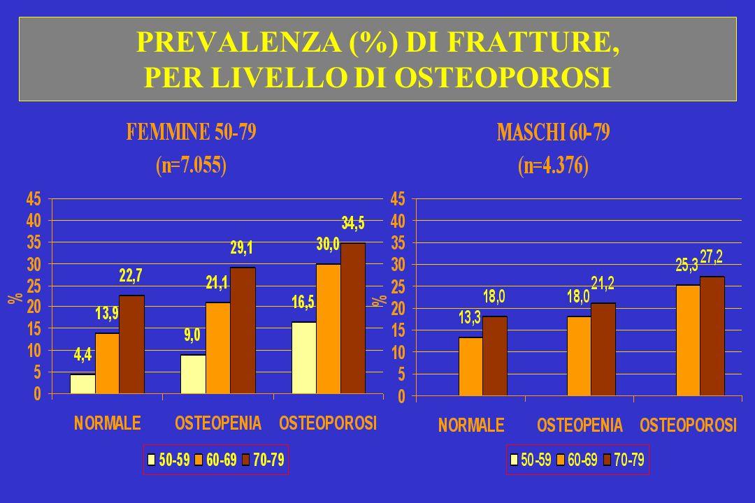 PREVALENZA (%) DI FRATTURE, PER LIVELLO DI OSTEOPOROSI